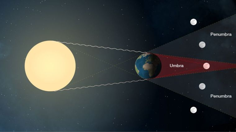 Lunar_eclipse_sideview